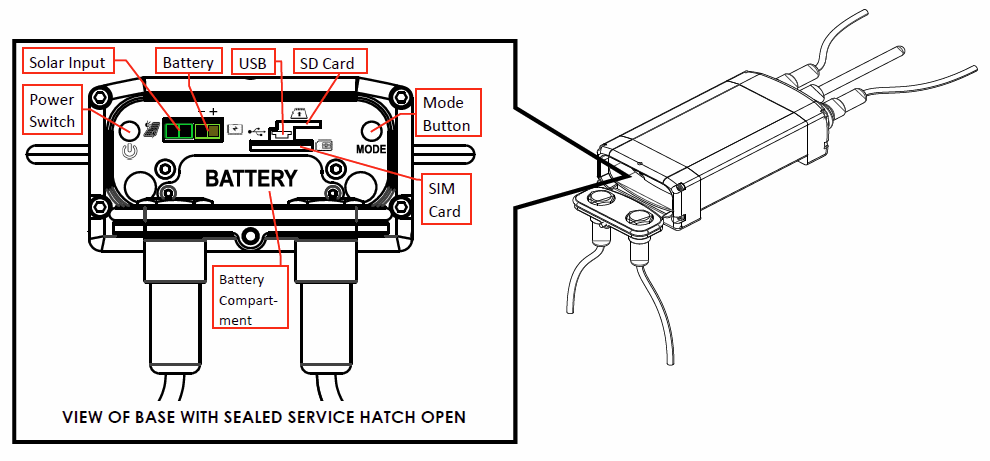 ICT Telemetry Hub Service Hatch