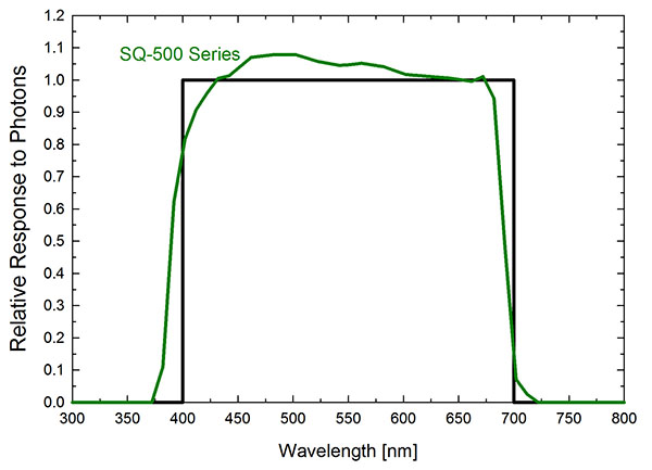 sq-500-spectral-response