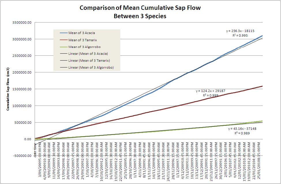 SapFlow Comparion Antamina