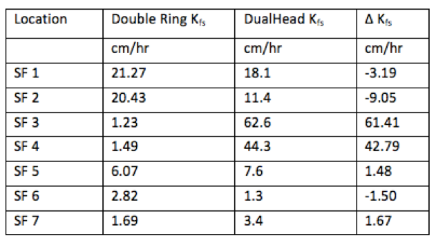 Field saturated hydraulic conductivity values from double-ring infiltrometer and DHI.