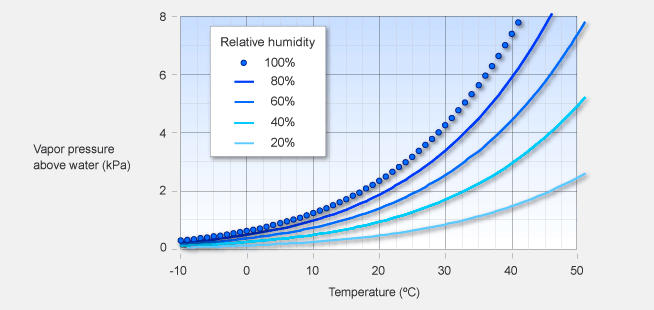 Temperature dependence of vapour pressure above water
