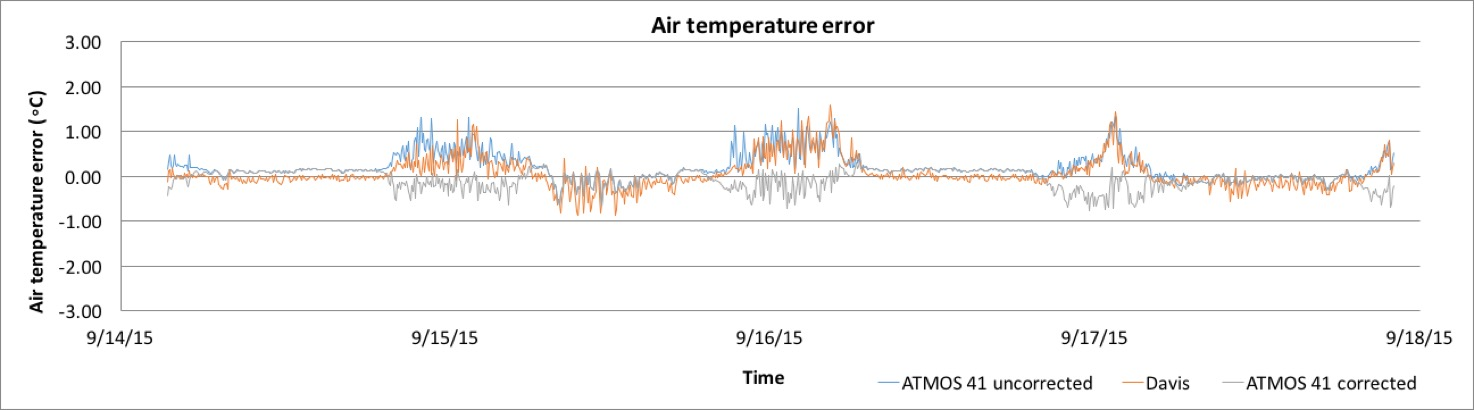 air_temp_error