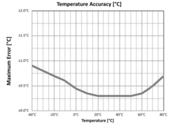 ATMOS-14 Temperature Accuracy Chart