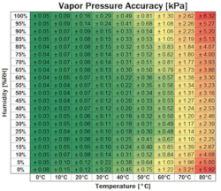 ATMOS-14 Vapour Pressure Accuracy Chart