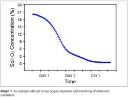 Graph 1. An example data set of soil oxygen depletion and monitoring of anaerobic conditions.