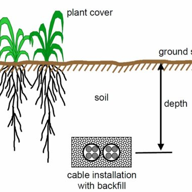 Underground Power Cable Installations: Soil Thermal Resistivity
