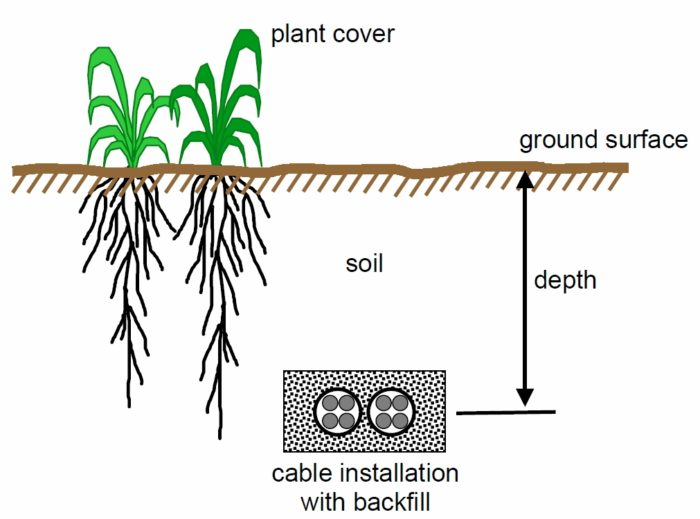 Underground Cable Installations Soil Thermal Resistivity