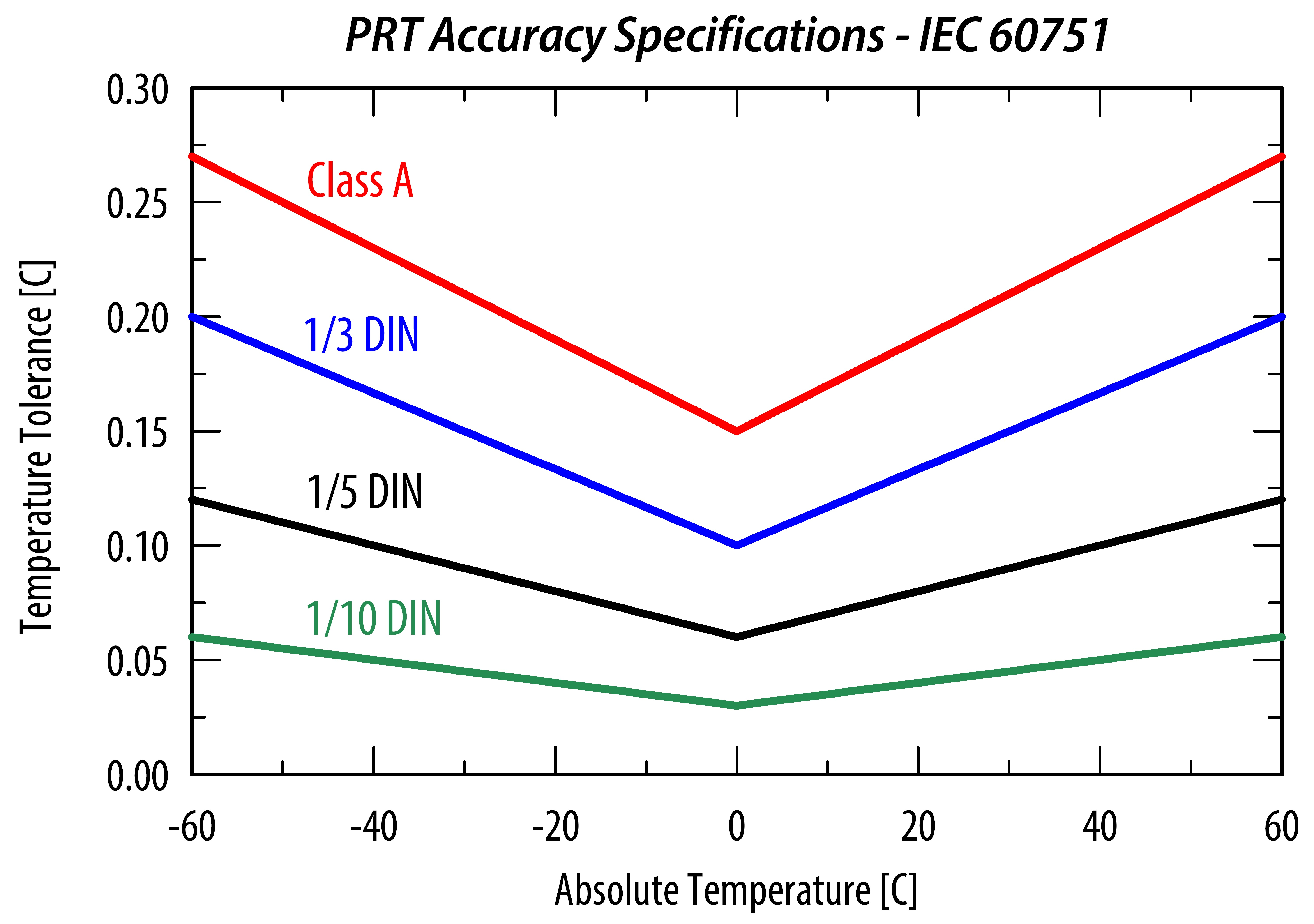 prt-accuracy-specifications-per-iec-60751