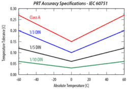Platinum Resistance Thermometer Accuracy