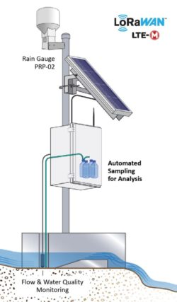 SNiP-FFM for Runoff with extended sensors and infrastructure (RBC Flume)